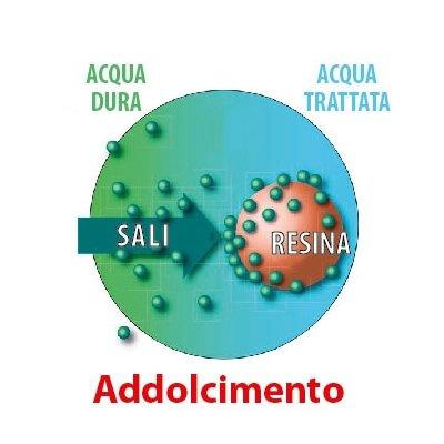 Acqua migliore con l'Addolcitore