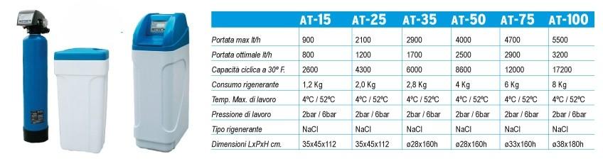 Addolcitori tutti i modelli di Acque Pure Italia