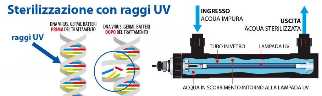 Sterilizzatori UV