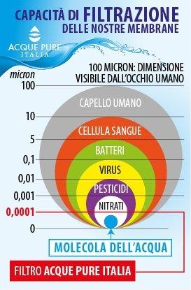 Migliorare la vita Capacità filtrazione membrane Acque Pure Italia